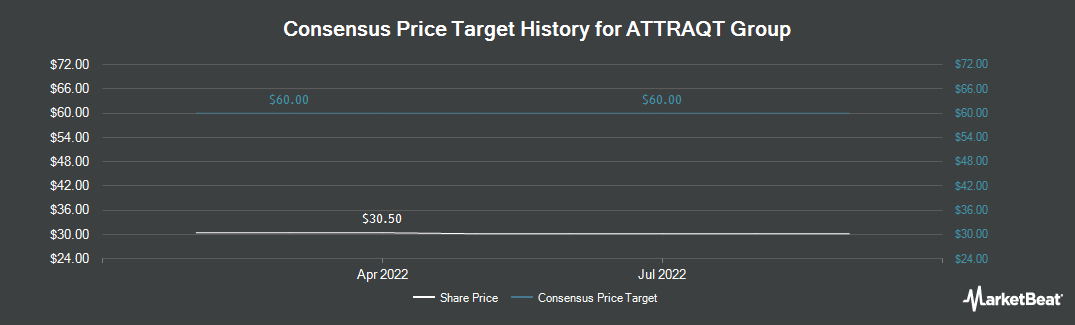 Price Target History for ATTRAQT Group (LON:ATQT)