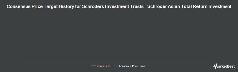 Price Target History for Schroder Asian Totl Retrn Invstmt Co PLC (LON:ATR)