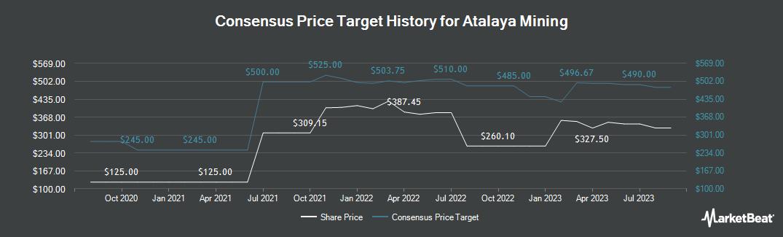 Price Target History for Atalaya Mining (LON:ATYM)