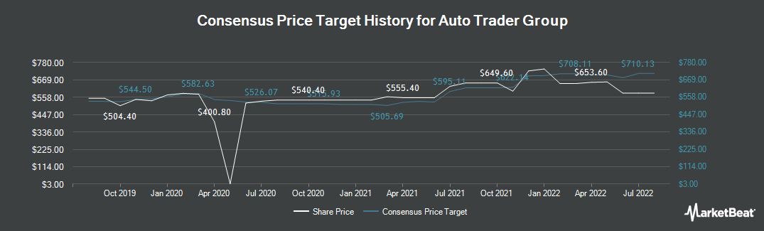 Price Target History for Auto Trader Group (LON:AUTO)
