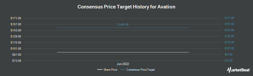 Price Target History for Avation (LON:AVAP)