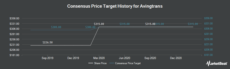Price Target History for Avingtrans (LON:AVG)