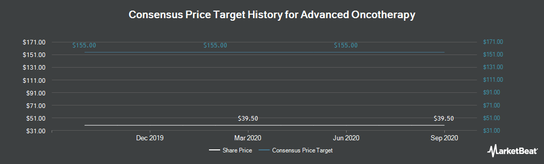 Price Target History for Advanced Oncotherapy (LON:AVO)