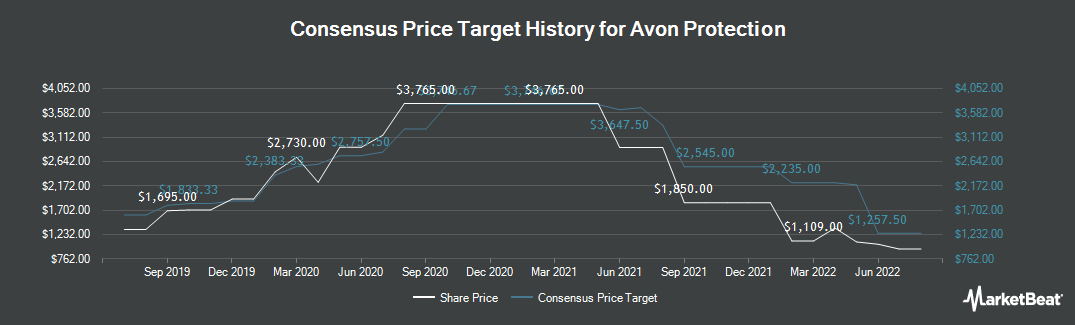 Price Target History for Avon Rubber (LON:AVON)
