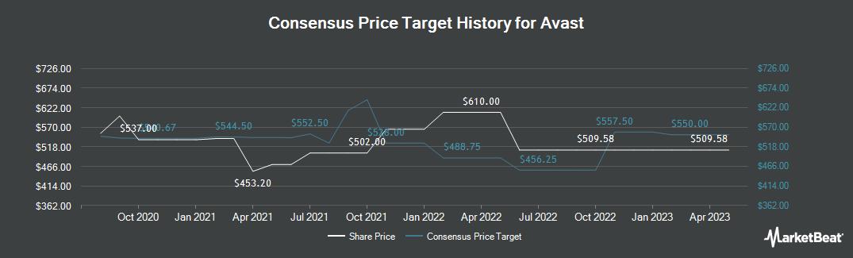 Price Target History for Avast (LON:AVST)