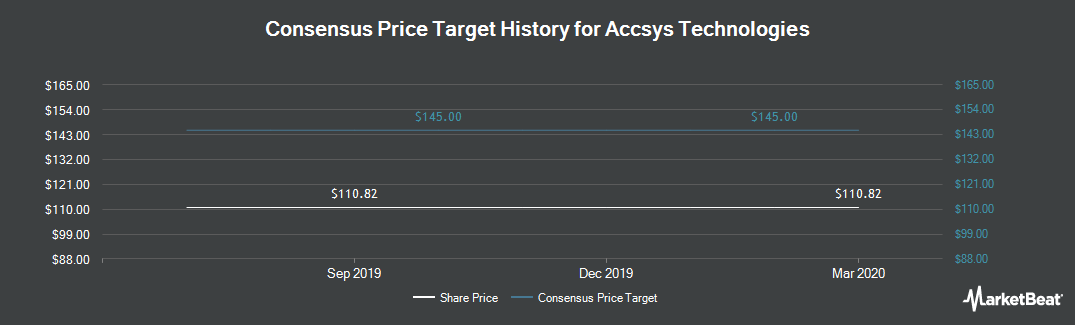 Price Target History for Accsys Technologies (LON:AXS)
