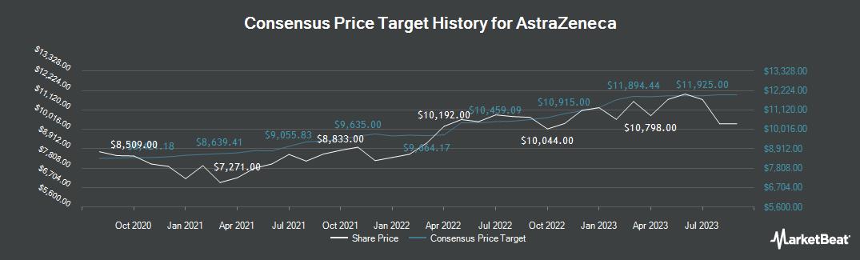 Price Target History for AstraZeneca plc (LON:AZN)