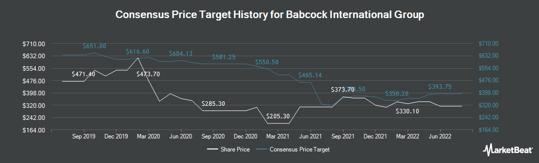 Price Target History for Babcock International (LON:BAB)