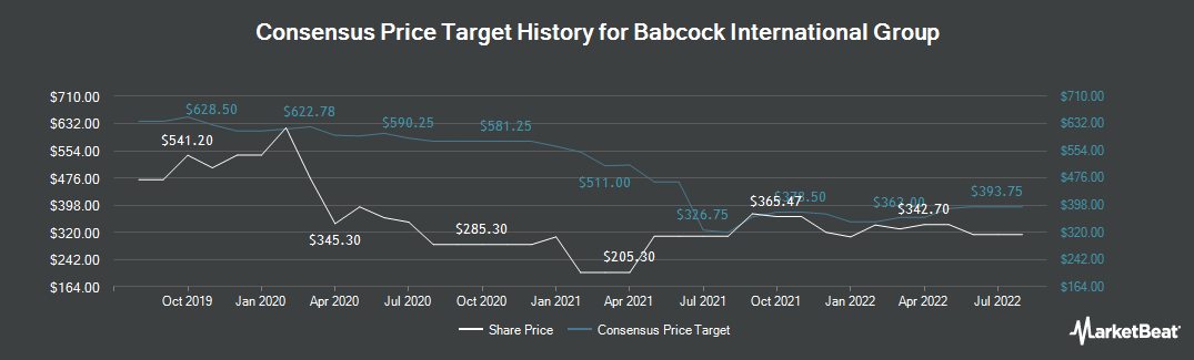 Price Target History for Babcock International Group (LON:BAB)