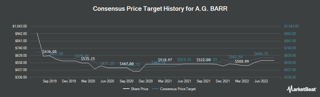 Price Target History for A.G. Barr (LON:BAG)