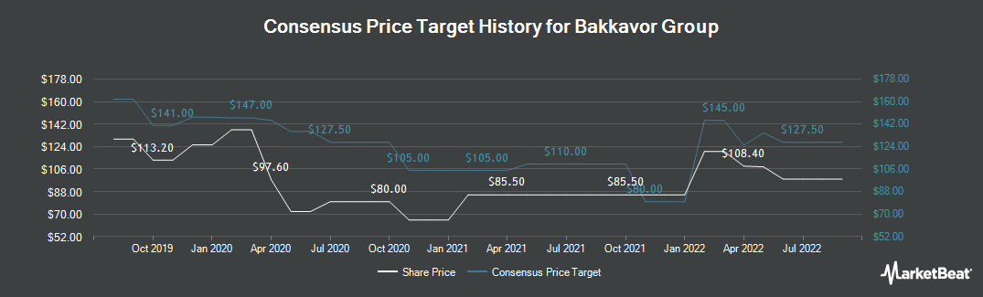 Price Target History for Bakkavor Group (LON:BAKK)