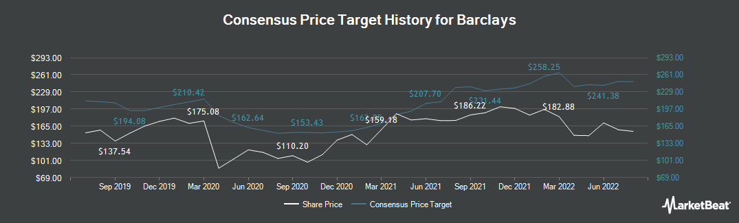 Price Target History for Barclays PLC (LON:BARC)