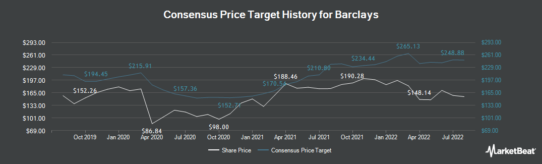 Price Target History for Barclays (LON:BARC)