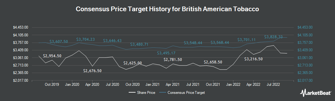 Price Target History for British American Tobacco (LON:BATS)