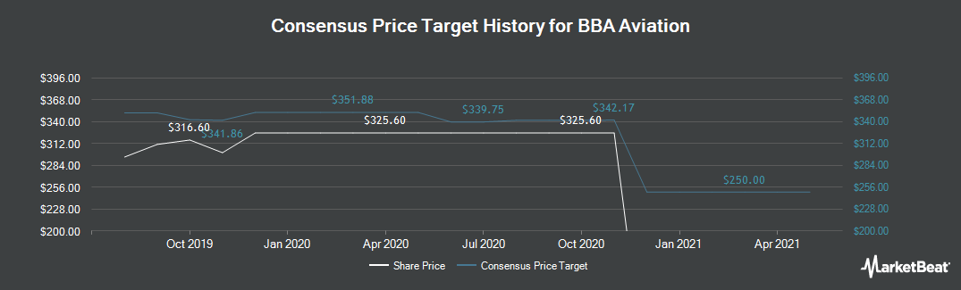 Price Target History for BBA Aviation (LON:BBA)