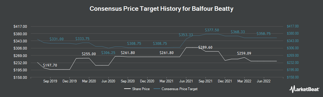 Price Target History for Balfour Beatty (LON:BBY)