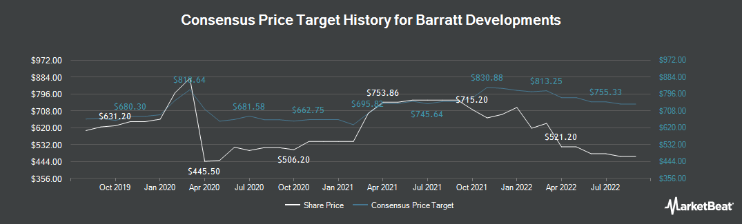 Price Target History for Barratt Developments (LON:BDEV)