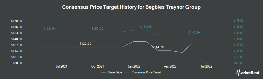 Price Target History for Begbies Traynor Group plc (LON:BEG)