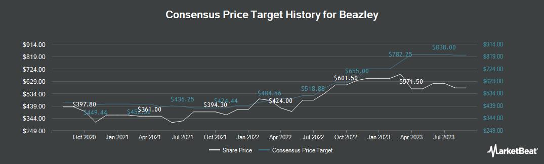 Price Target History for Beazley (LON:BEZ)