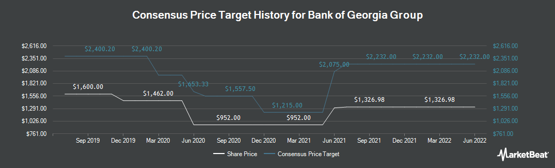 Price Target History for Bgeo Group PLC (LON:BGEO)