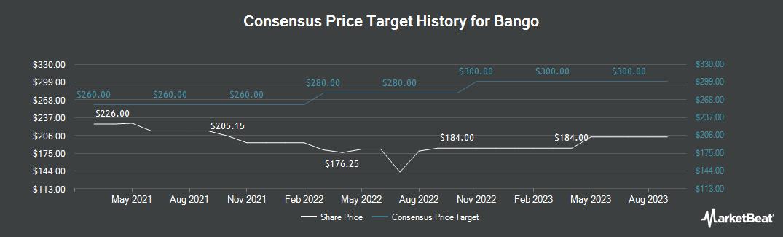 Price Target History for Bango (LON:BGO)