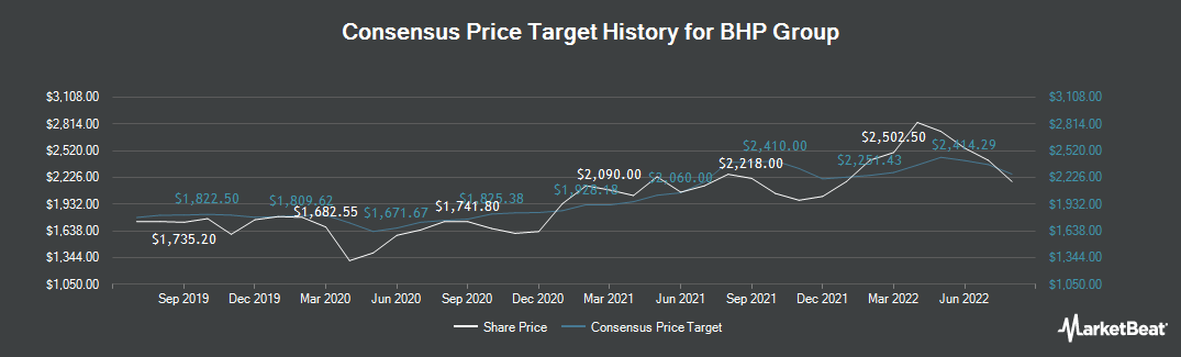 Price Target History for BHP Group (LON:BHP)