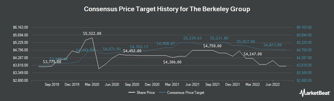 Price Target History for Berkeley Group (LON:BKG)