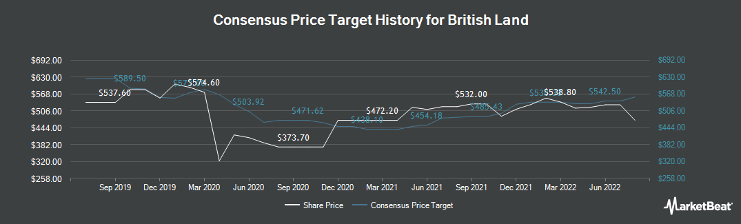 Price Target History for British Land (LON:BLND)