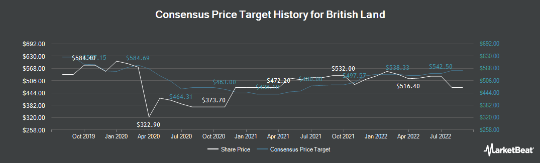 Price Target History for British Land Company PLC (LON:BLND)