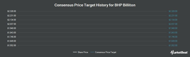 Price Target History for BHP Billiton (LON:BLT)
