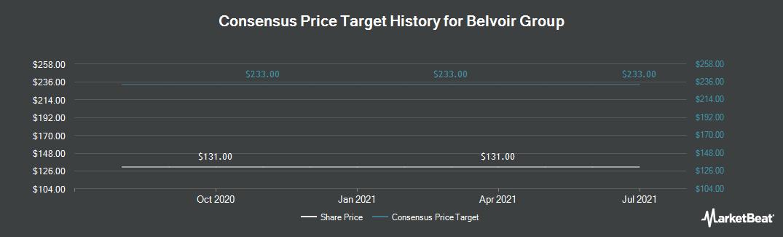 Price Target History for Belvoir Lettings PLC (LON:BLV)