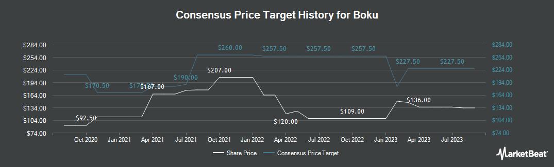 Price Target History for Boku (LON:BOKU)