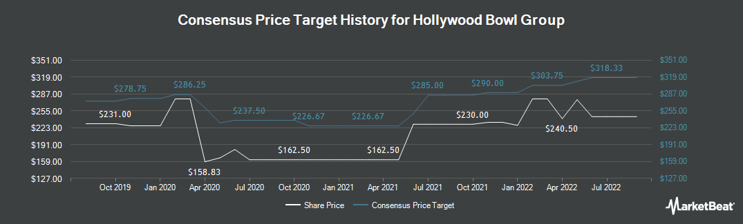 Price Target History for Hollywood Bowl Group (LON:BOWL)