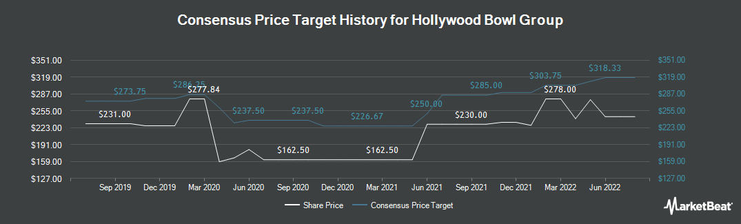 Price Target History for Hollywood Bowl Group PLC (LON:BOWL)