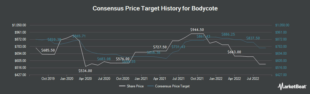 Price Target History for Bodycote (LON:BOY)