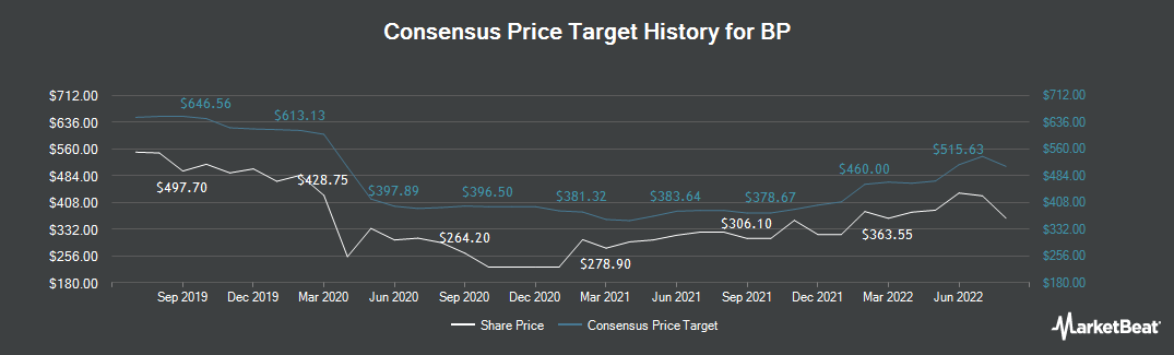 Price Target History for BP (LON:BP)
