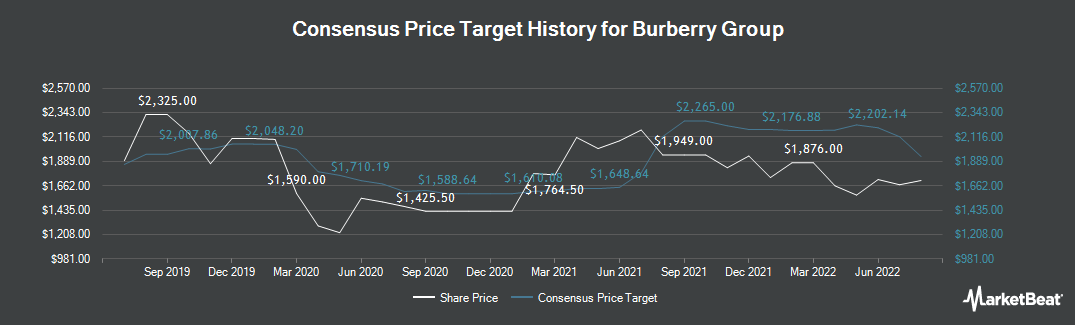 Price Target History for Burberry Group plc (LON:BRBY)