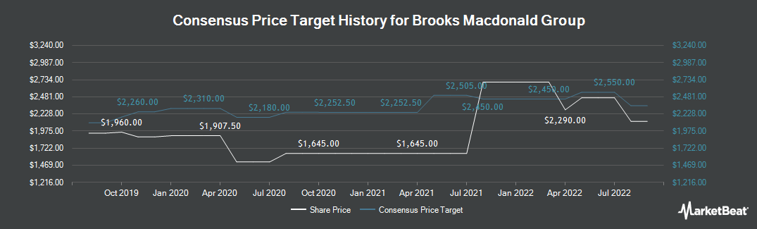 Price Target History for Brooks Macdonald Group (LON:BRK)