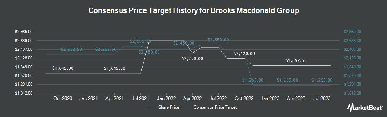 Price Target History for Brooks Macdonald Group plc (LON:BRK)