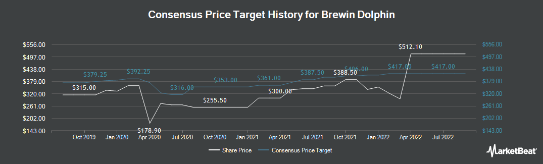 Price Target History for Brewin Dolphin Holdings plc (LON:BRW)