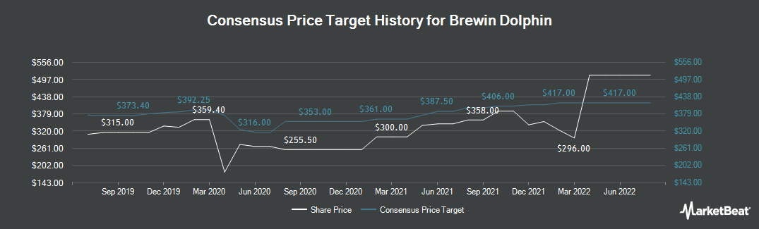 Price Target History for Brewin Dolphin (LON:BRW)