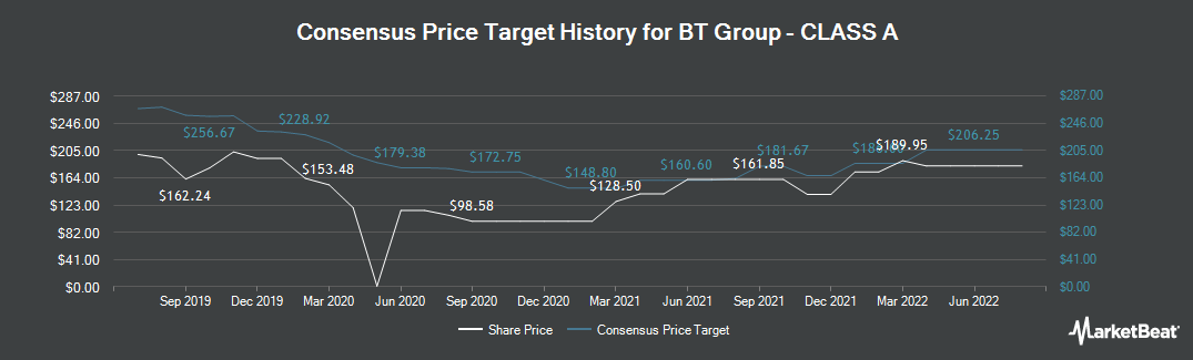 Price Target History for BT Group plc (LON:BT.A)