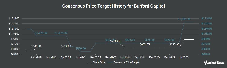 Price Target History for Burford Capital Limited (LON:BUR)