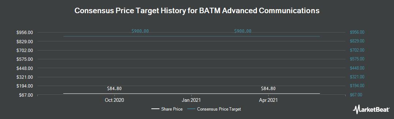 Price Target History for BATM Advanced Communications Ltd (LON:BVC)
