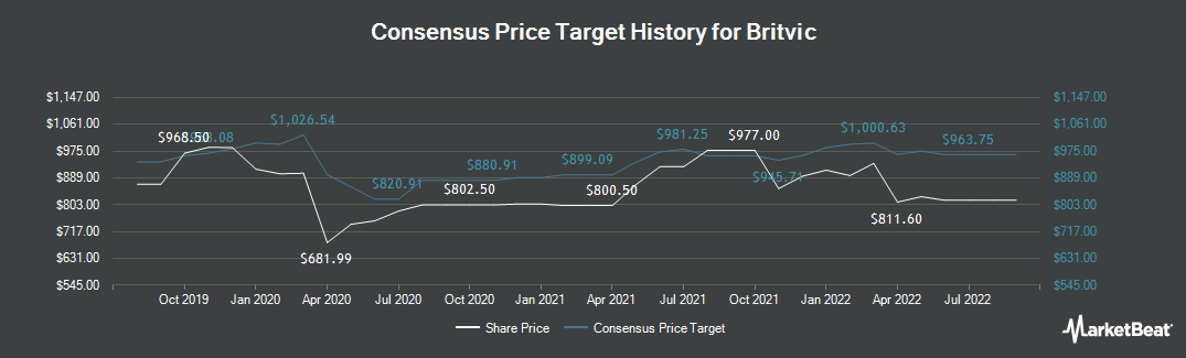 Price Target History for Britvic (LON:BVIC)