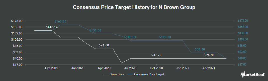 Price Target History for N Brown Group (LON:BWNG)