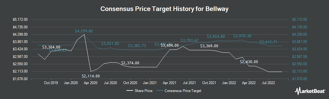 Price Target History for Bellway (LON:BWY)