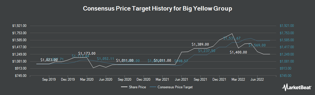 Price Target History for Big Yellow Group (LON:BYG)
