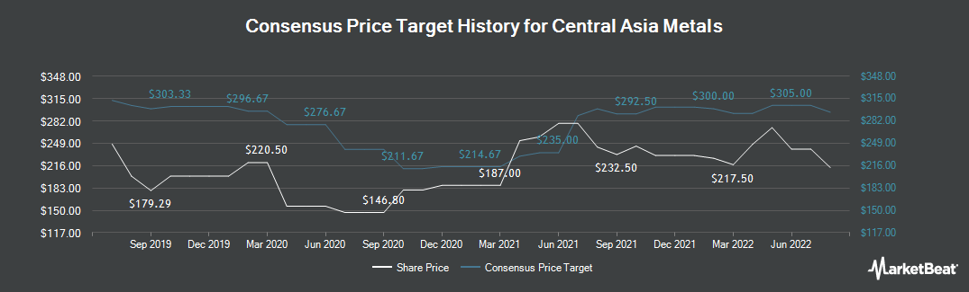 Price Target History for Central Asia Metals Ltd (LON:CAML)