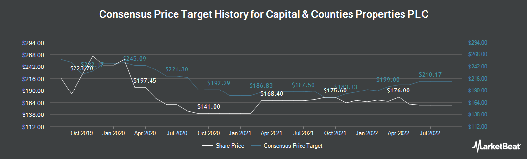 Price Target History for Capital & Counties Properties (LON:CAPC)